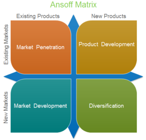 Ansoff's framework for achieving growth