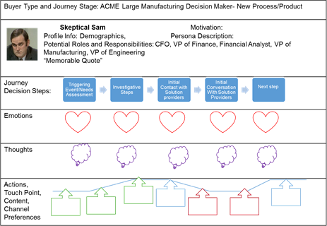 customer buying journey