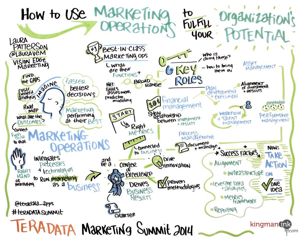 marketing operations