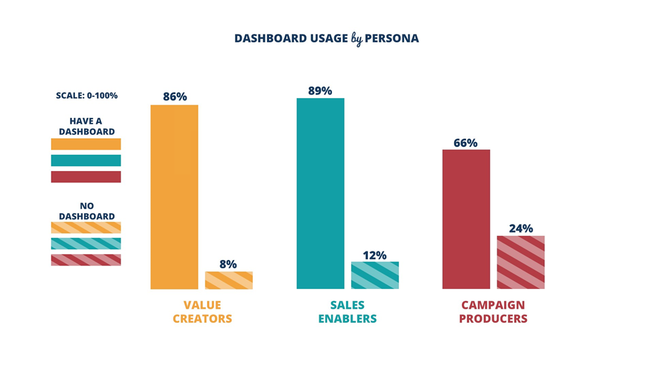 dashboard usage by persona