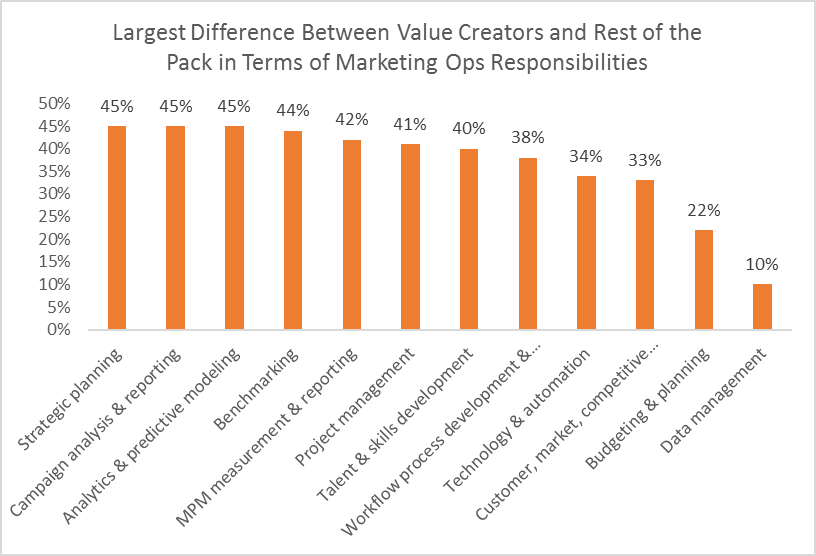 Large Difference Between Value Creators and Rest of the Pack in Terms of Marketing Ops Responsibilities
