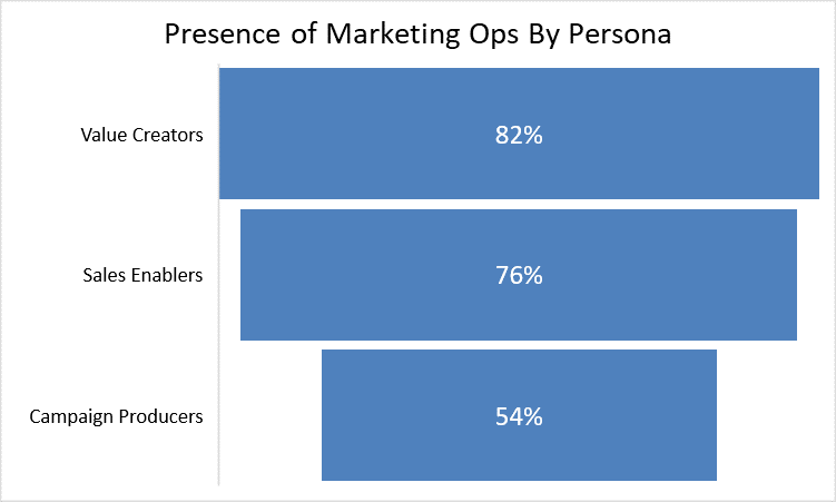 Presence of Marketing Ops by Persona