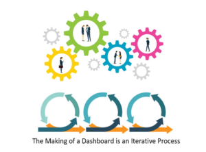 Creating an actionable marketing dashboard