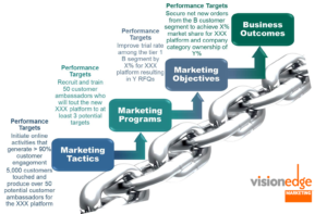 value-impact metrics chain for marketing results