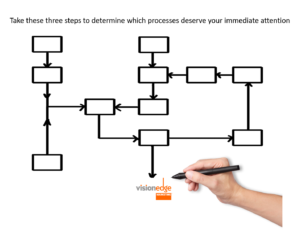 Create a process map