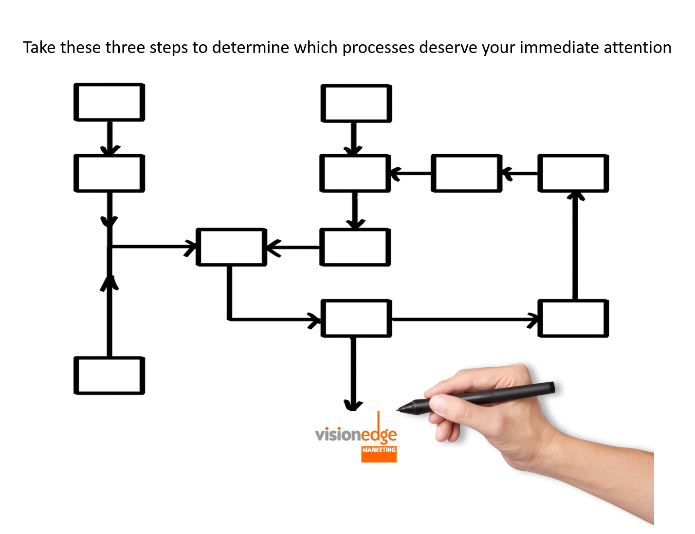 If You Aspire to Excellence Focus on Process Create Process Maps
