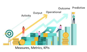 Measure Metrics Marketing