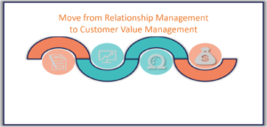 Move from relationship management to customer value management