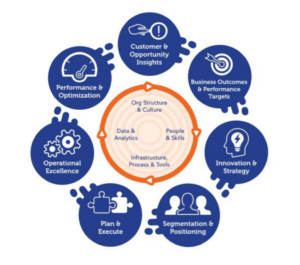 business growth framework circle of traction