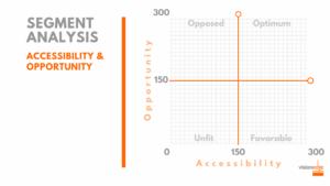 avantage customer market segmentation framework